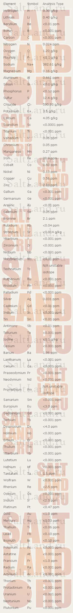 Химический анализ гималайской розовой соли